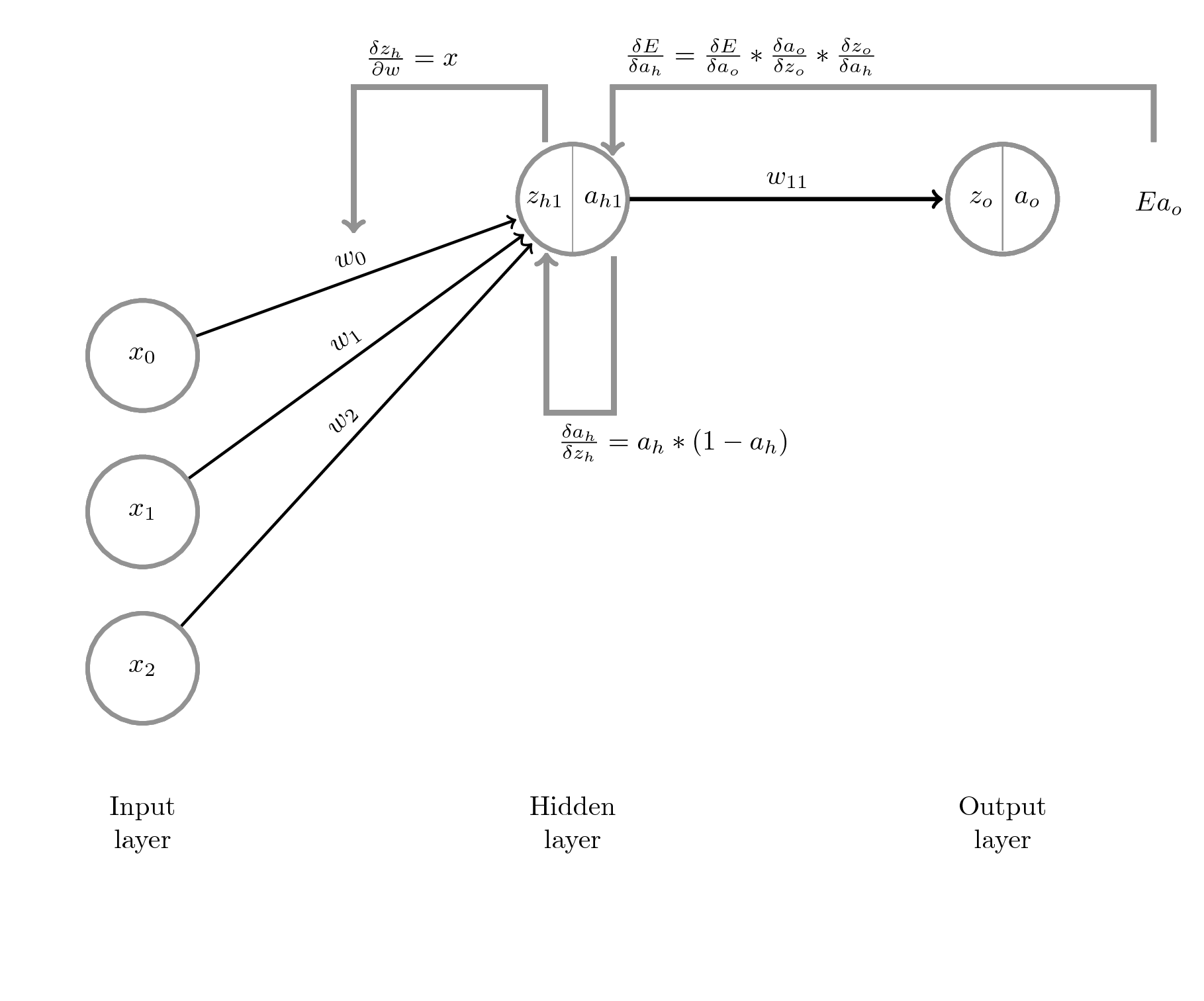 Latex neural network diagram smartdraw diagrams 7 steps to understanding deep learning latex pooptronica Image collections